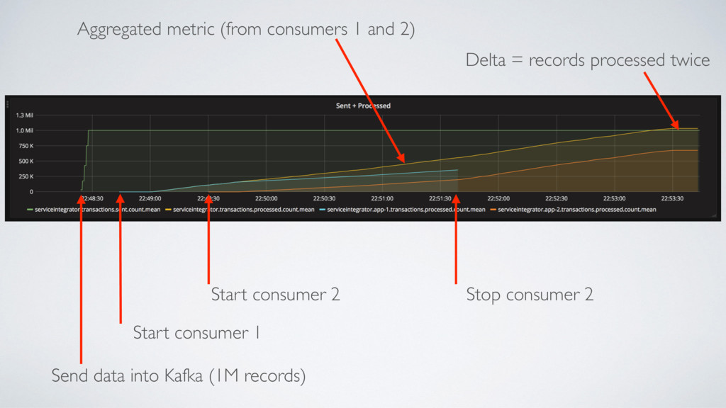 Send data into Kafka (1M records) Start consume...