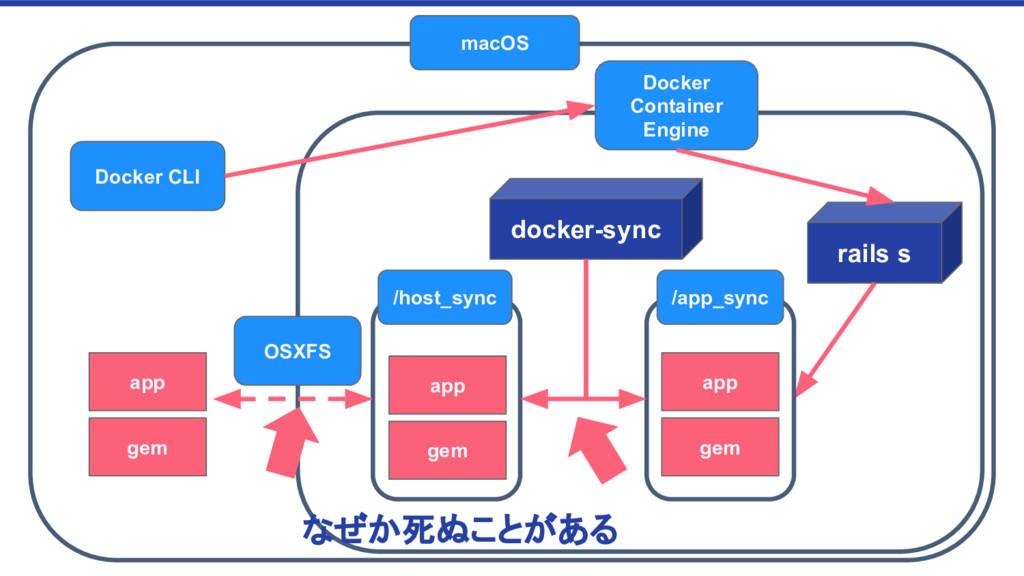 Docker Container Engine macOS rails s Docker CL...