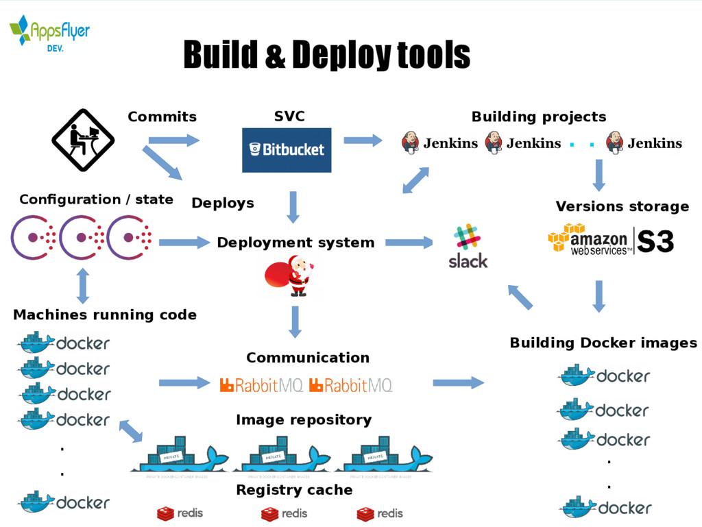 Build & Deploy tools . . . . . . Commits Deploy...
