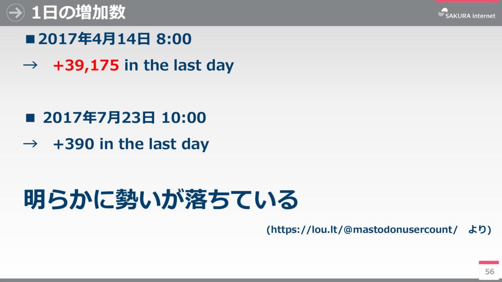 56 1日の増加数 ■2017年4月14日 8:00 → +39,175 in the las...