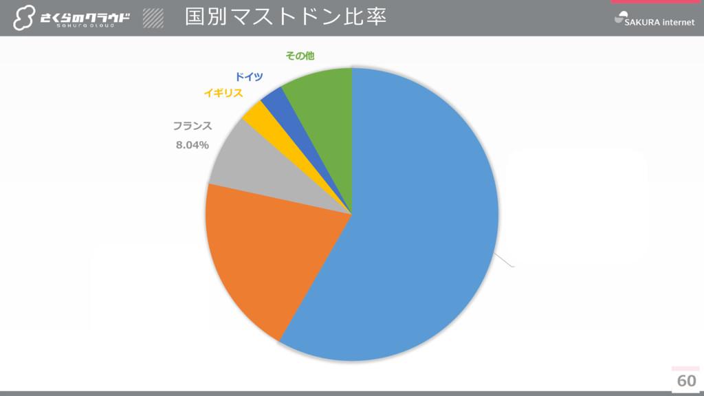 60 日本 58.1% アメリカ 20.1% フランス 8.04% イギリス ドイツ その他 ...