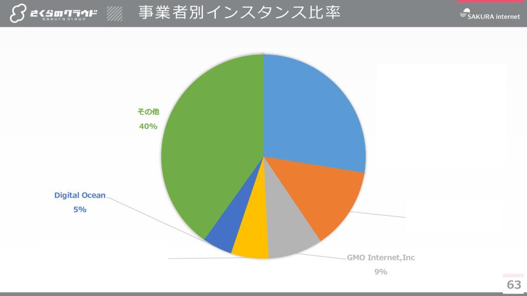 63 事業者別インスタンス比率 63 さくら インターネット 27% Amazon.com 1...