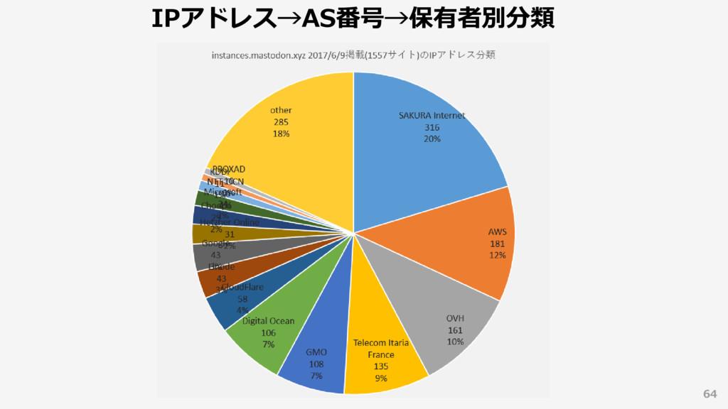 IPアドレス→AS番号→保有者別分類 64