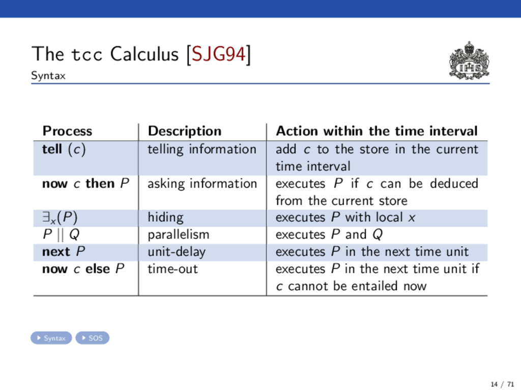 The tcc Calculus [SJG94] Syntax Process Descrip...