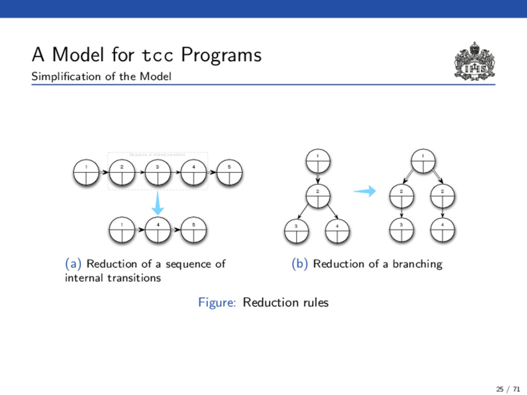 A Model for tcc Programs Simplification of the M...