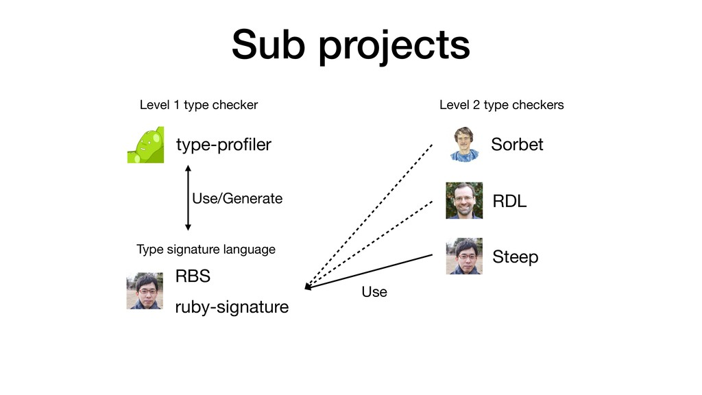 Sub projects type-profiler Steep Sorbet RDL RBS ...
