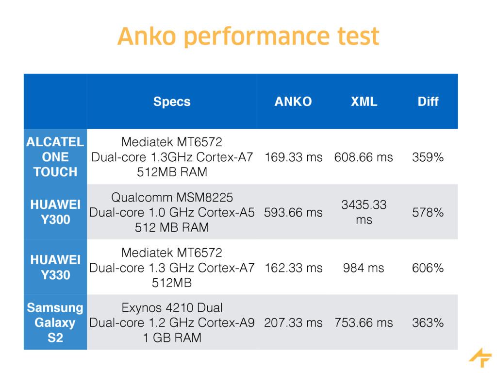 Anko performance test Specs ANKO XML Diff ALCAT...