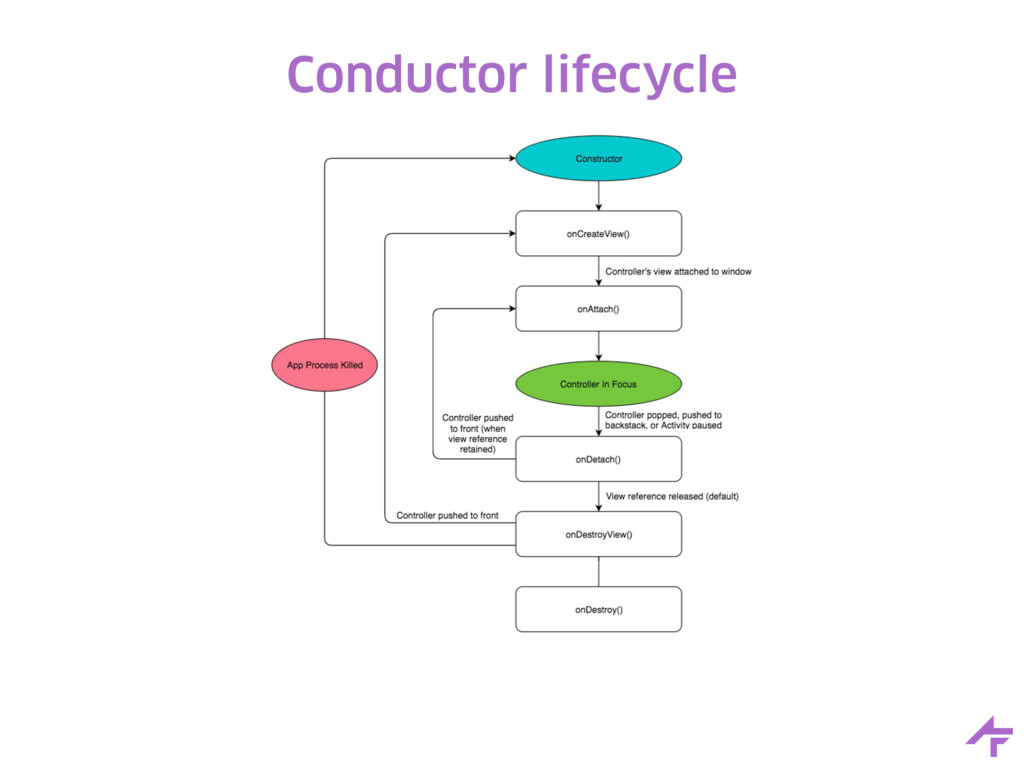 Conductor lifecycle