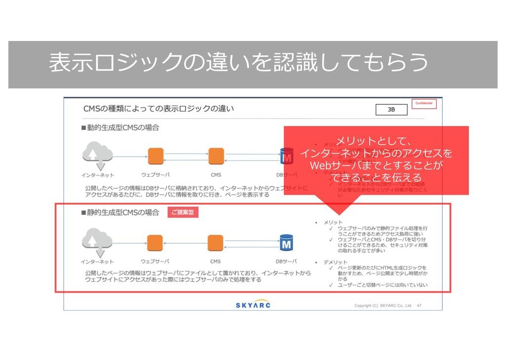 表⽰ロジックの違いを認識してもらう メリットとして、 インターネットからのアクセスを Webサ...