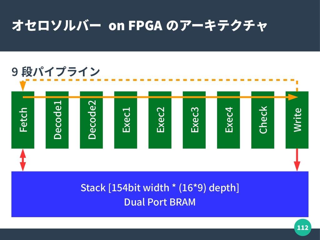 112 オセロソルバー on FPGA のアーキテクチャ 9 段パイプライン Fetch De...