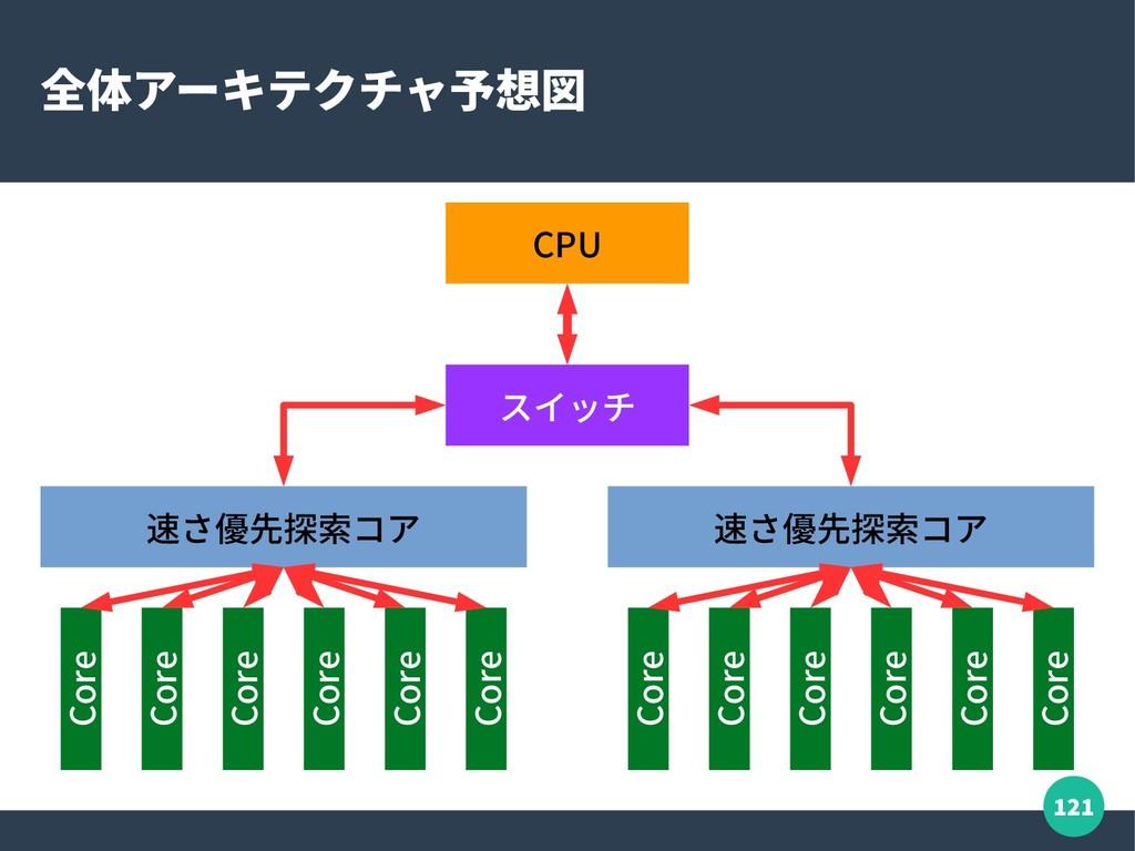 121 全体アーキテクチャ予想図 CPU 速さ優先探索コア 速さ優先探索コア Core Cor...