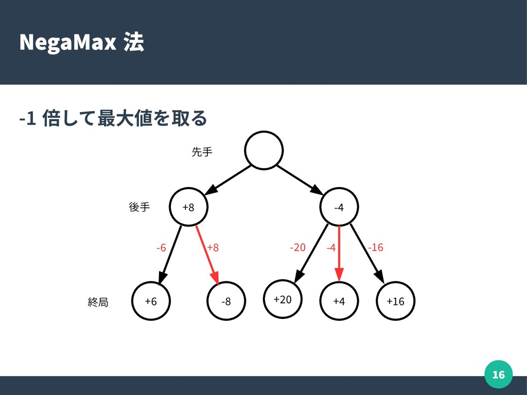16 NegaMax 法 -1 倍して最大値を取る +8 -4 +6 -8 +20 +4 +1...