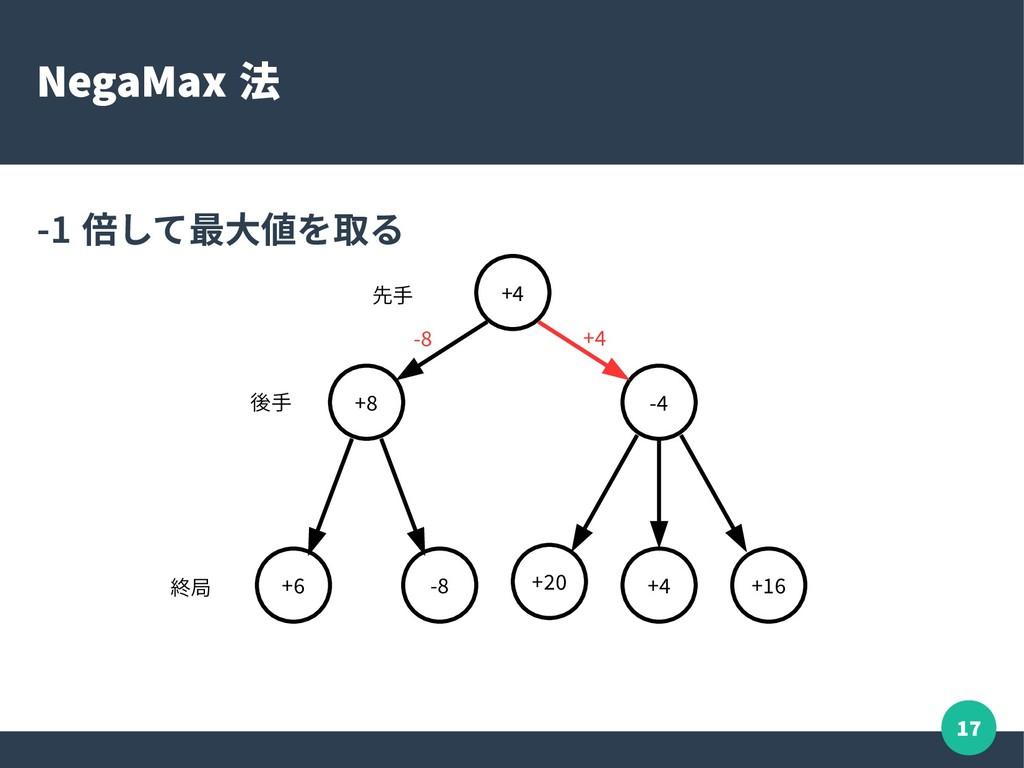 17 NegaMax 法 -1 倍して最大値を取る +4 +8 -4 +6 -8 +20 +4...