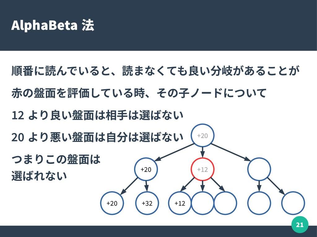 21 AlphaBeta 法 順番に読んでいると、読まなくても良い分岐があることが 赤の盤面を...