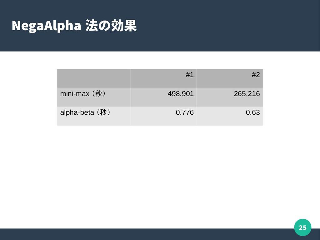 25 NegaAlpha 法の効果 #1 #2 mini-max (秒) 498.901 26...