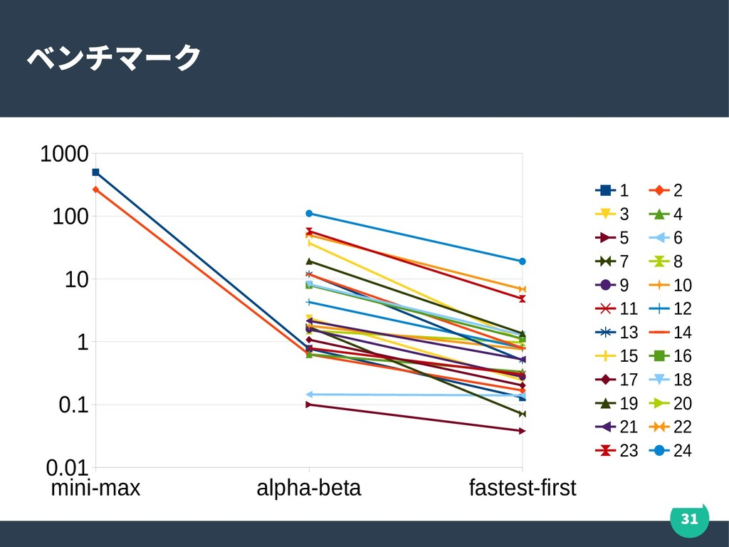 31 ベンチマーク mini-max alpha-beta fastest-first 0.0...