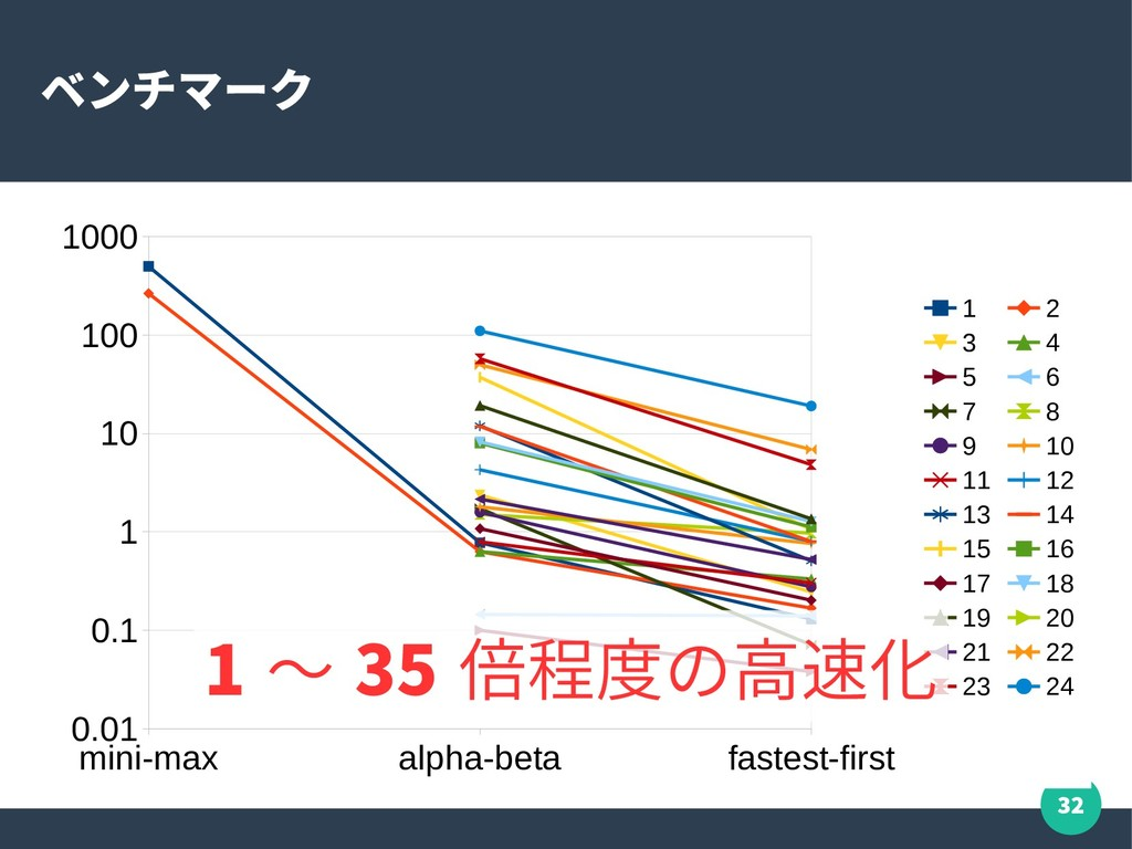 32 ベンチマーク mini-max alpha-beta fastest-first 0.0...