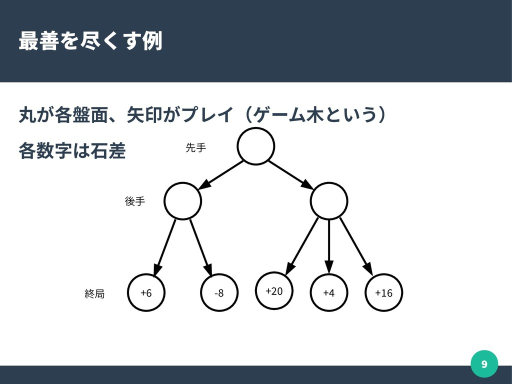 9 最善を尽くす例 丸が各盤面、矢印がプレイ(ゲーム木という) 各数字は石差 +6 -8 +2...