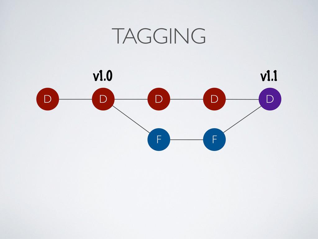 TAGGING D D D F F D D v1.0 v1.1