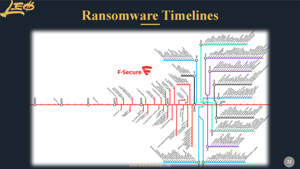 www.leocybersecurity.com 22 Ransomware Timelines