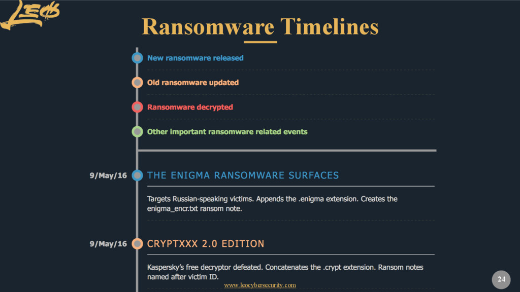 www.leocybersecurity.com 24 Ransomware Timelines