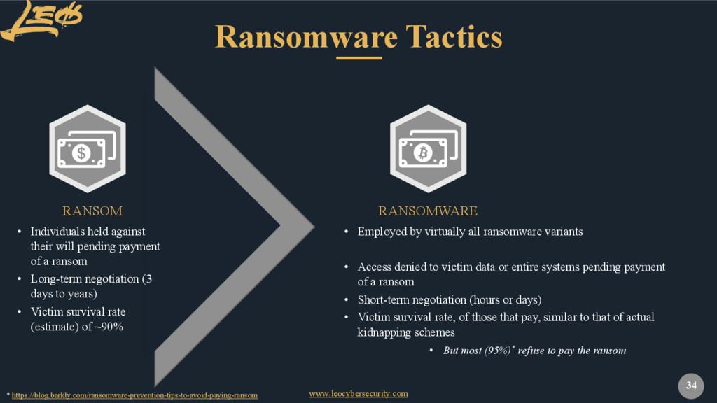 www.leocybersecurity.com 34 Ransomware Tactics ...