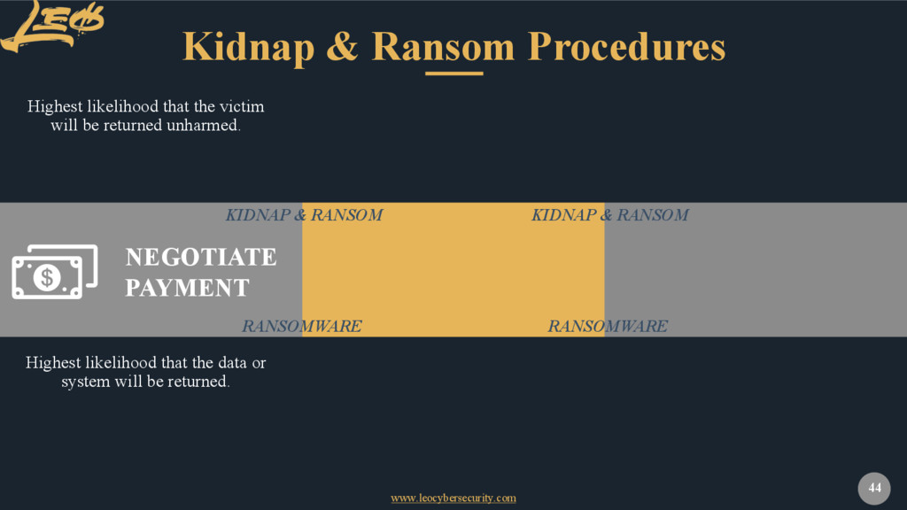 www.leocybersecurity.com 44 Kidnap & Ransom Pro...