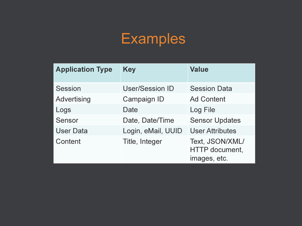 Examples Application Type Key Value Session Use...
