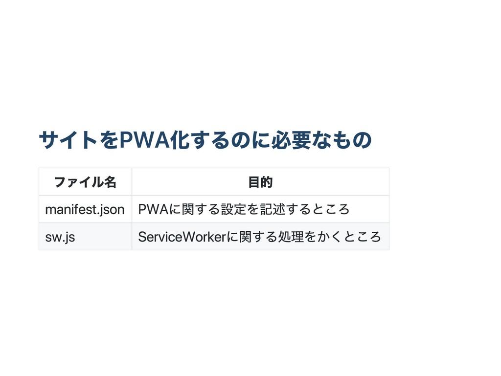 サイトをPWA化するのに必要なもの ファイル名 目的 manifest.json PWAに関す...
