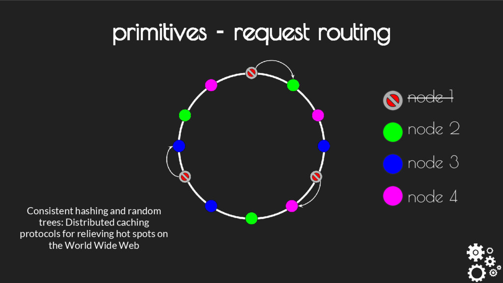 primitives - request routing Consistent hashing...