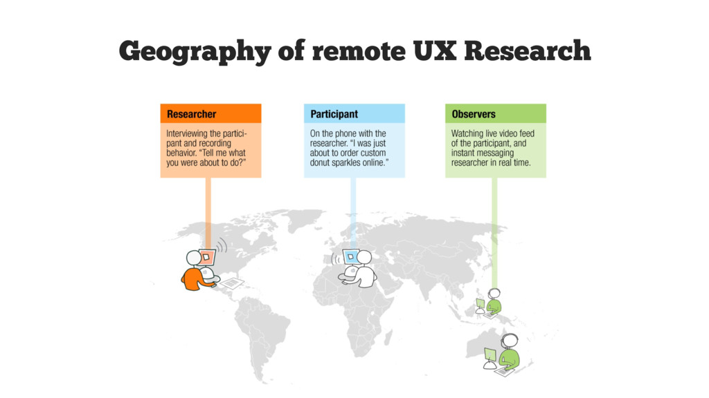 TEXT Geography of remote UX Research