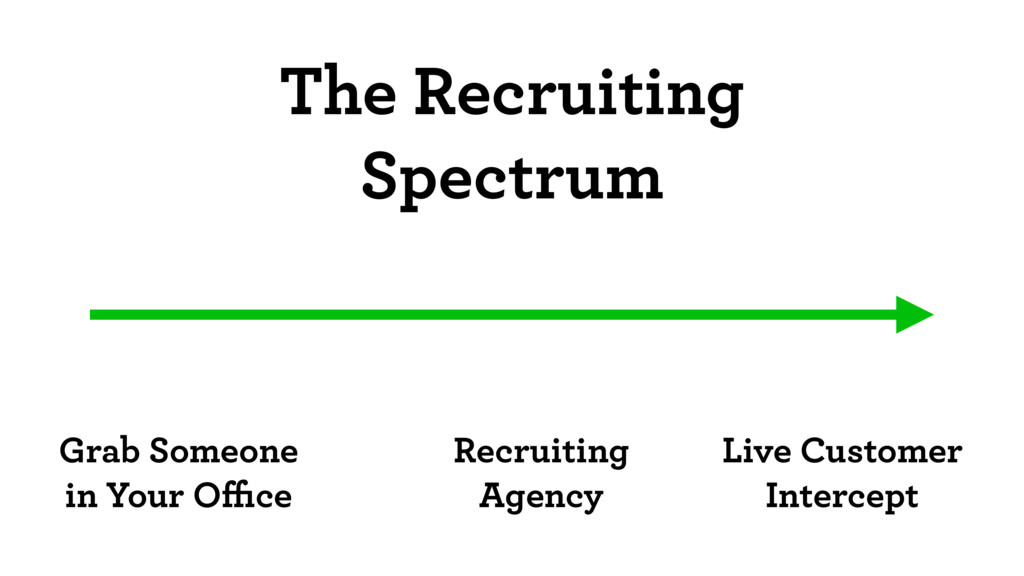 The Recruiting Spectrum Grab Someone in Your Offi...