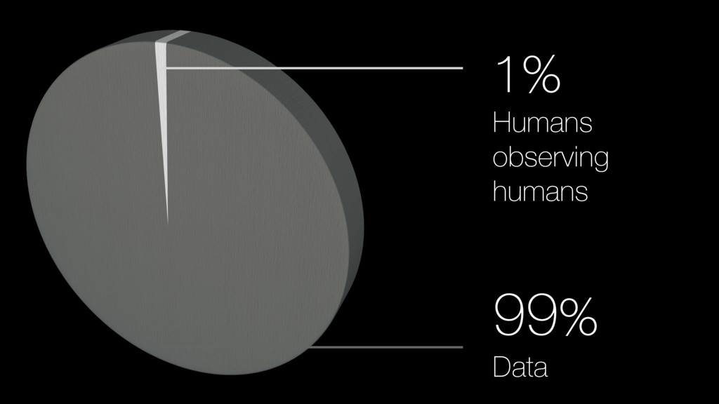 1% 