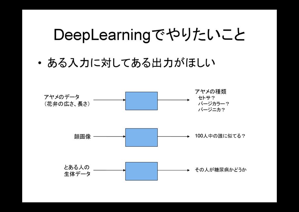 DeepLearningでやりたいこと • ある入力に対してある出力がほしい アヤメのデータ ...