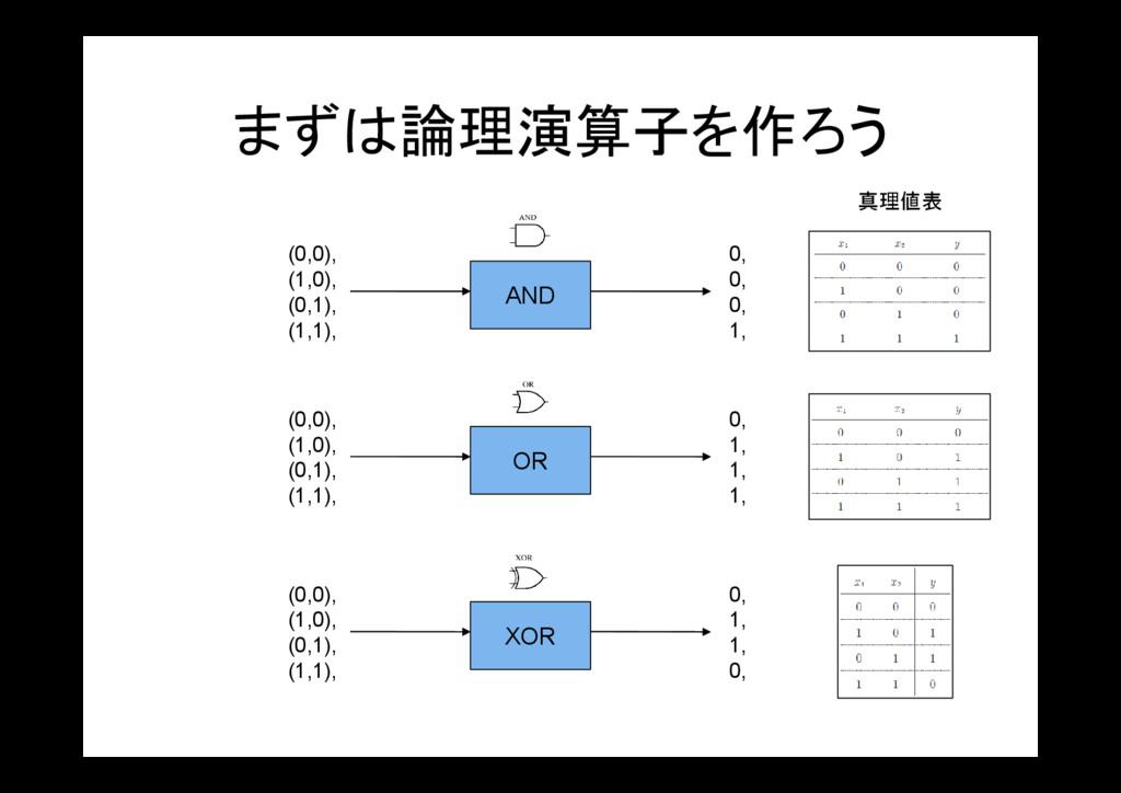 まずは論理演算子を作ろう AND (0,0), (1,0), (0,1), (1,1), 0,...