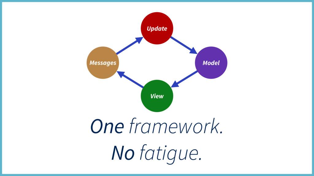 One framework. No fatigue. Update View Model Me...