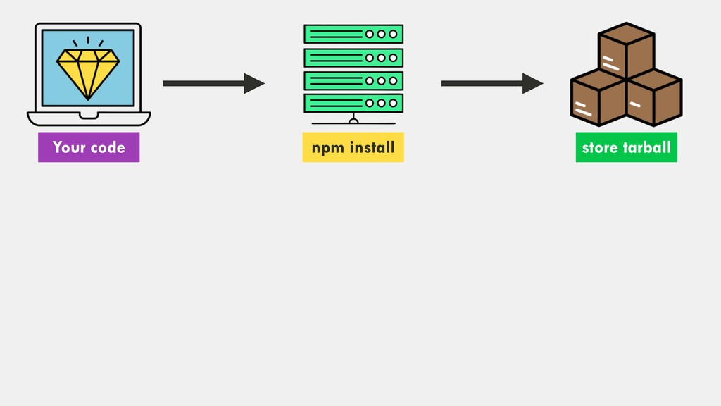 Your code npm install store tarball