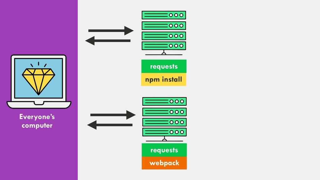 Everyone's computer npm install requests webpac...