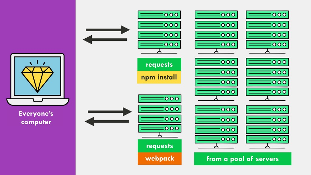 from a pool of servers Everyone's computer npm ...