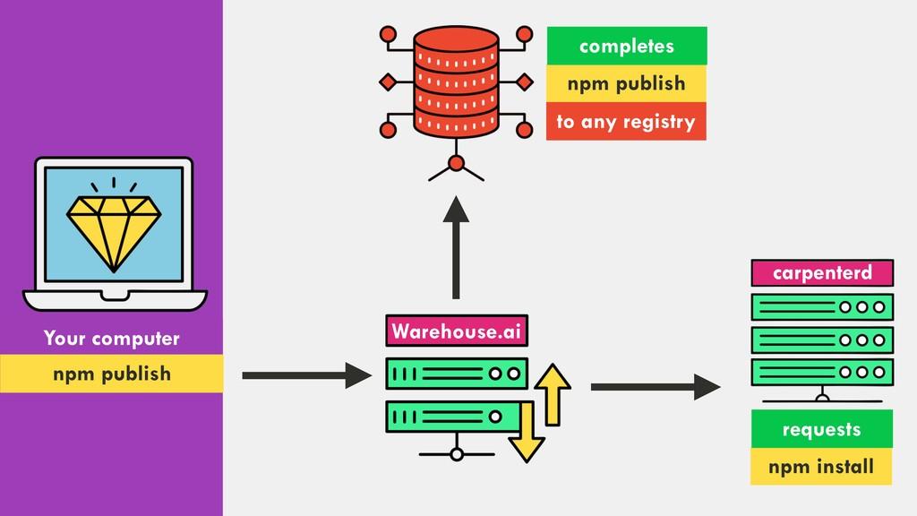 Your computer npm publish Warehouse.ai npm inst...