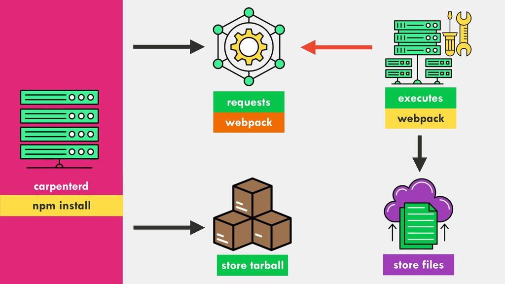carpenterd npm install store tarball webpack re...
