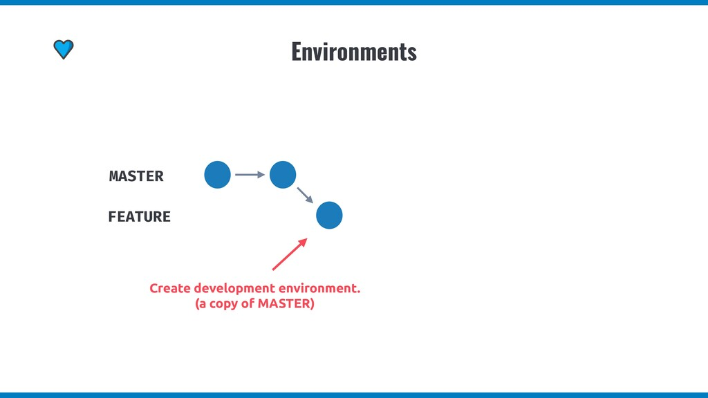 Environments MASTER Create development environm...