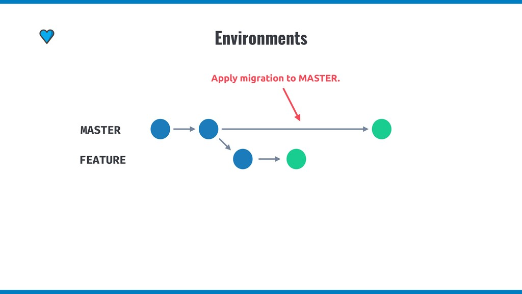 Environments MASTER FEATURE Apply migration to ...