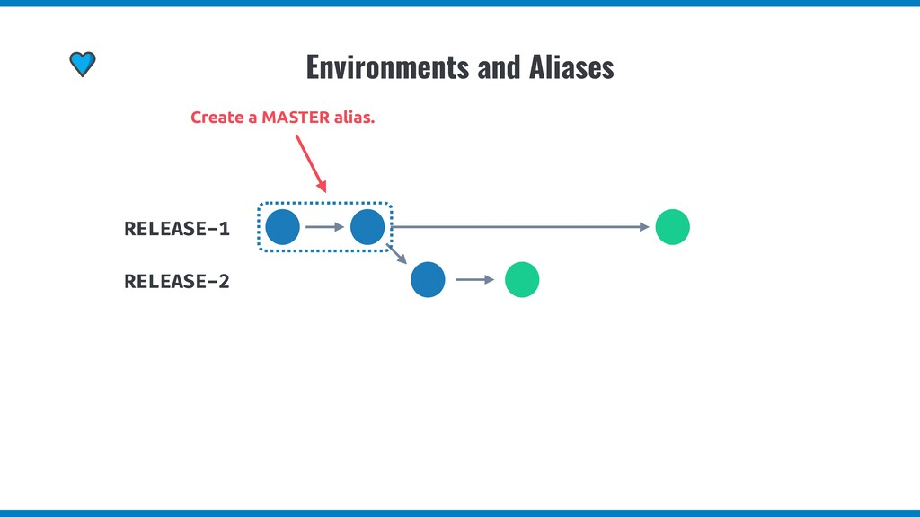 Environments and Aliases RELEASE-1 RELEASE-2 Cr...