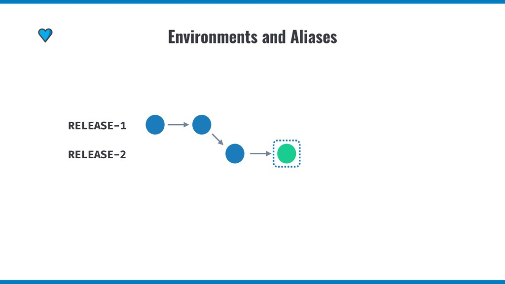 Environments and Aliases RELEASE-1 RELEASE-2