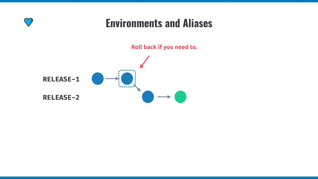 Environments and Aliases RELEASE-1 RELEASE-2 Ro...
