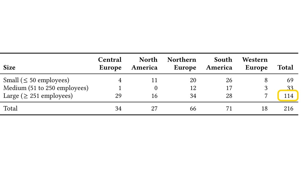 S. Wa Table 7. Sizes of responding organisation...