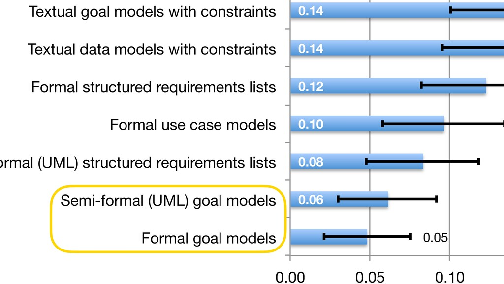 Textual goal models with constraints  Textual d...