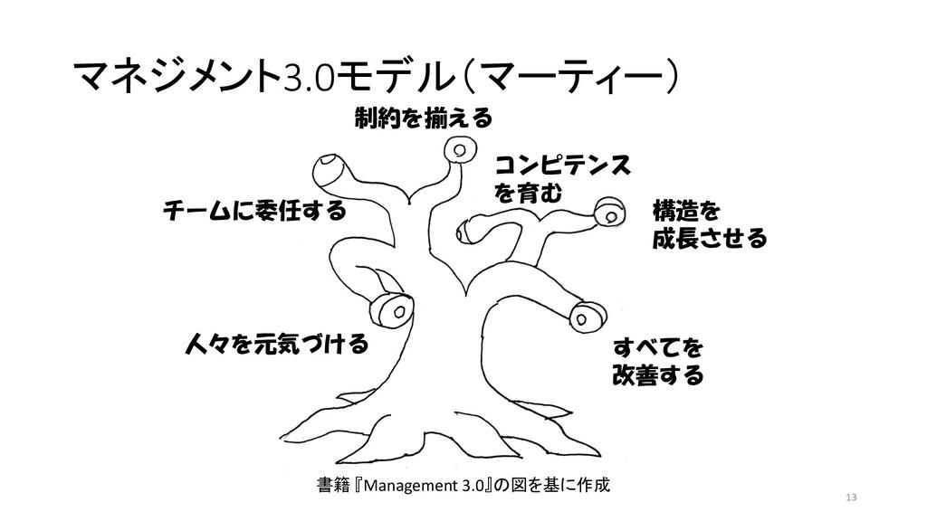 マネジメント3.0モデル(マーティー) チームに委任する 人々を元気づける 制約を揃える コン...