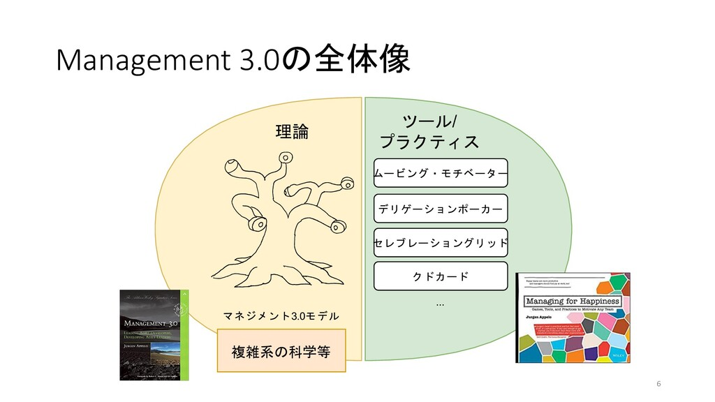 Management 3.0の全体像 6